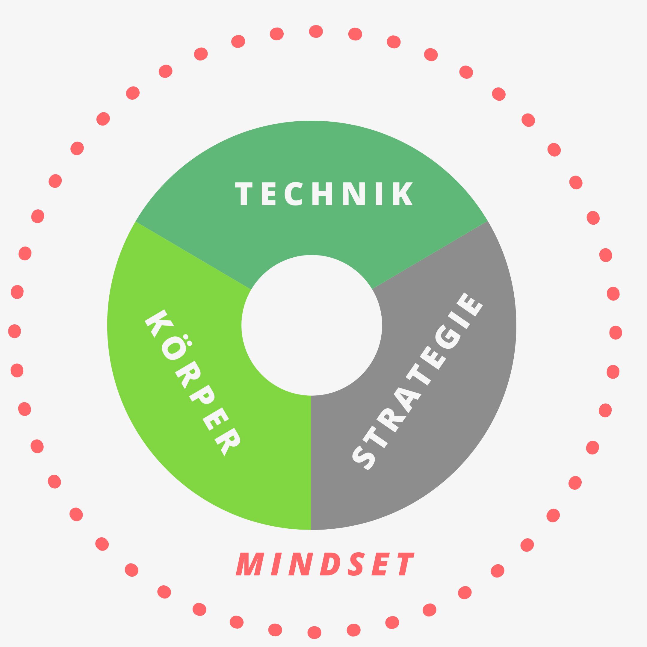 Mindset als Kreis um die Themen Technik, Körper, Strategie